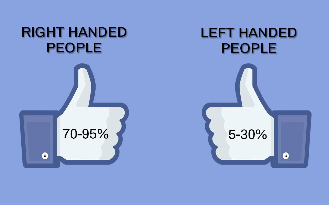 FACEBOOK like, symbol, left handed, right handed